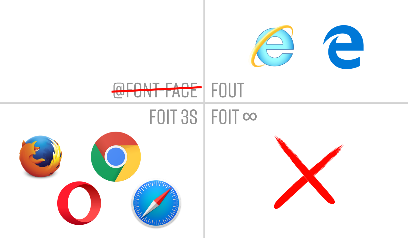 Modern day support: IE/Edge FOUT, everyone else FOITs with a 3 second timeout