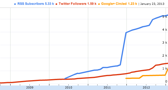 Graph depicting history of RSS Subscribers, Twitter Followers, and Google+ Circles